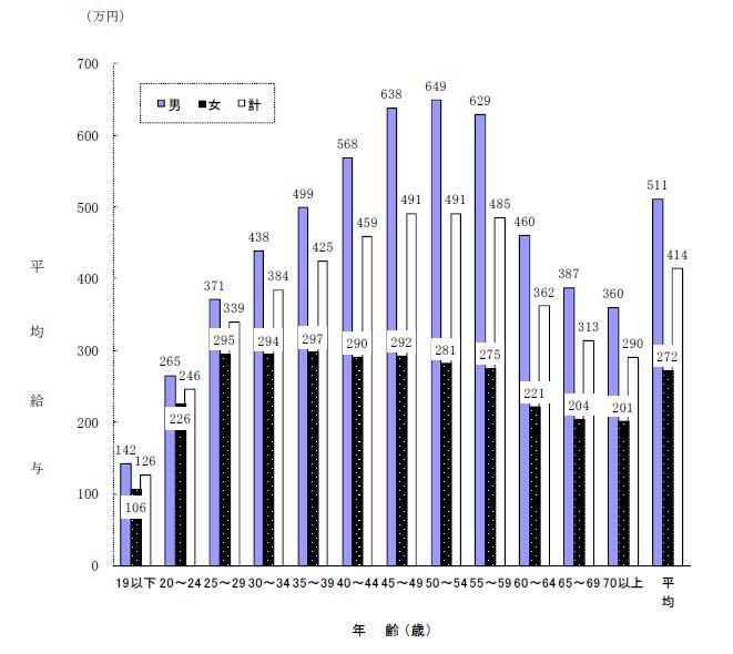 結婚相談所 東京 年齢別平均年収