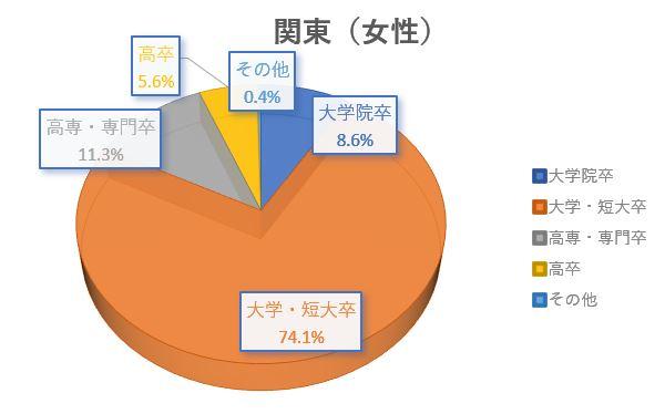 結婚相談所 東京 渋谷 20代 30代 学歴別女性グラフ