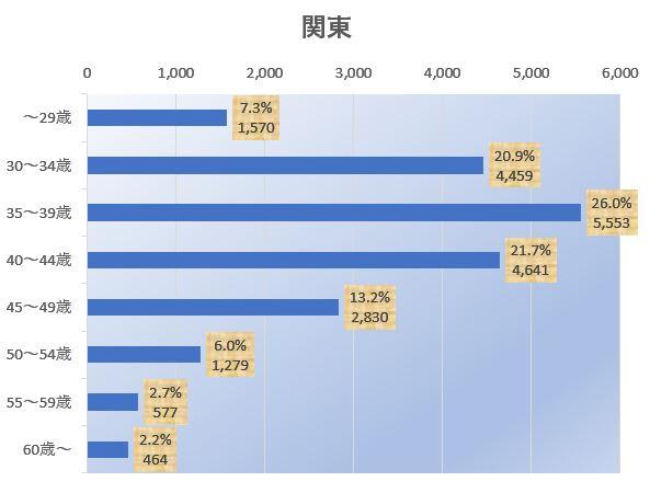 結婚相談所 東京 渋谷 20代 30代 年齢別グラフ