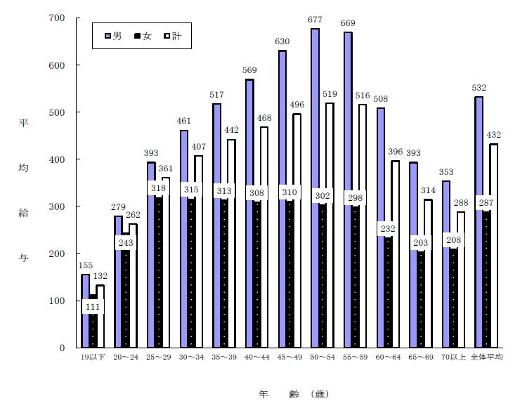 結婚相談所 東京 20代 30代 統計 民間給与平均