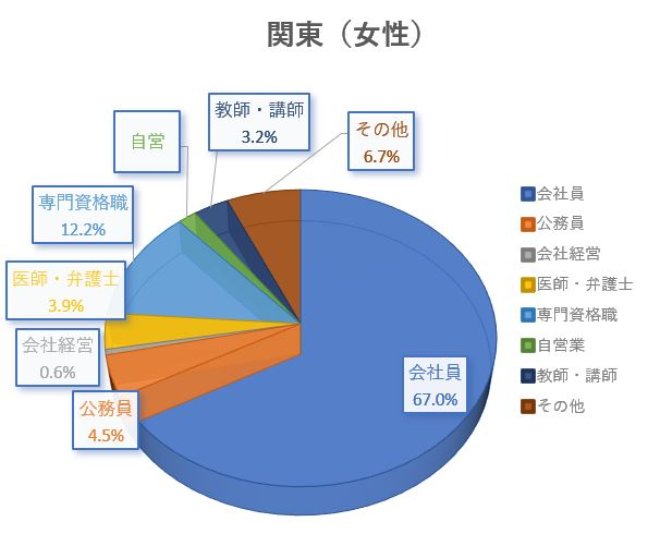 結婚相談所 東京 渋谷 20代 30代 職業別女性グラフ