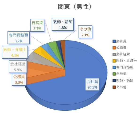 結婚相談所 東京 渋谷 20代 30代 職業別男性グラフ