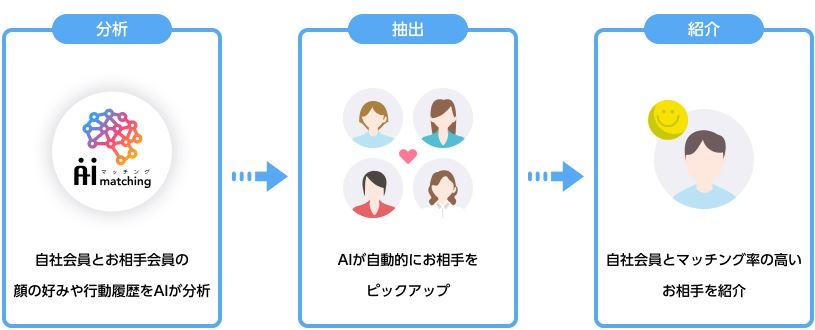 結婚相談所 東京 渋谷 20代 30代 AIマッチング2