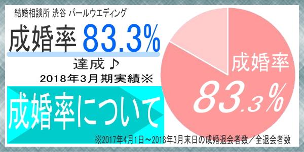 結婚相談所 東京 20代 30代 成婚率について